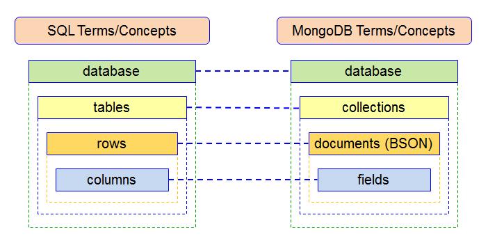 mongodb-sql-comparacao-conceitos-termos