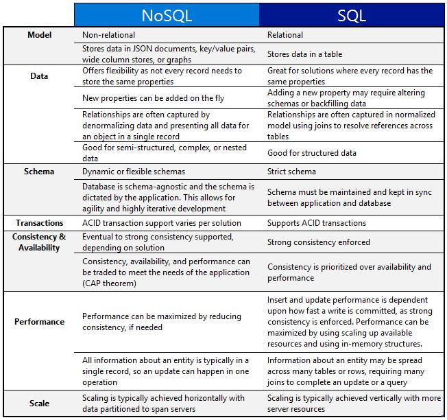 nosql-vs-sql-comparison