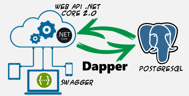 webApiDapperPostgre